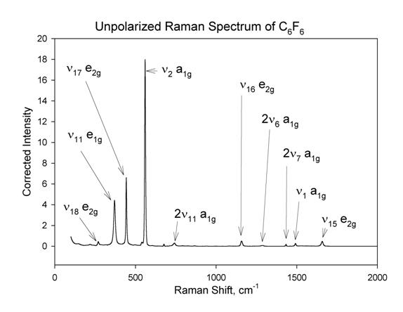 raman spectra peak assignment